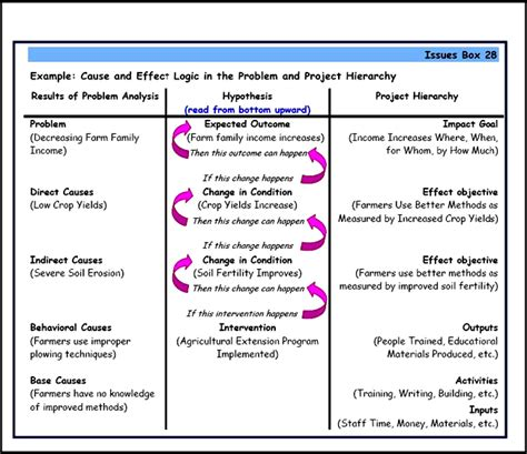 project design criteria handbook sard project toolkit