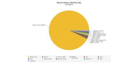bitcoin node streisand effect bitcoin node count surged after hard