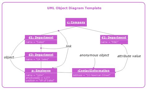 House Plan Drawing Software by Conceptdraw Samples Uml Diagrams