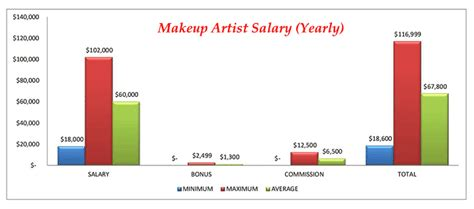 makeup artist career the 3000 billion dollar industry awaits you