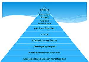 strategy tree template strategic planning and marketing templates