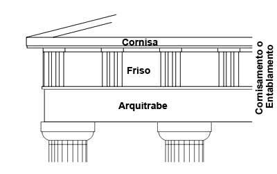cornisa significado arquitectura entablamento