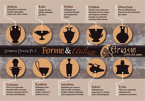 forme dei vasi greci vasi etruschi forma e utilizzo etruscan corner