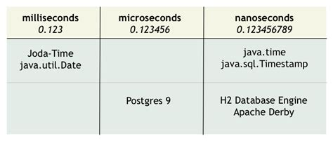 format date in postgresql postgresql inconsistent date format while retrieving