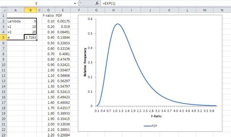 pattern of distribution test exle the noncentrality parameter and the probability density