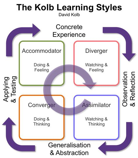 Kolb S Experiential Learning Model
