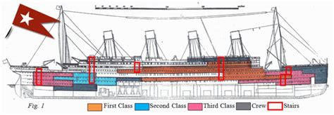 titanic diagram class and gender in shaping the memory of the titanic