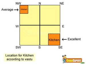 location for kitchen according to vastu gharexpert