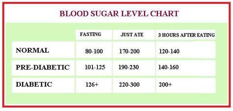 blood sugar chart exercise pinterest blood blood