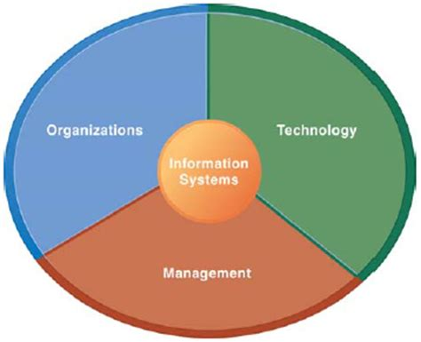 management challenges of information technology chapter 1
