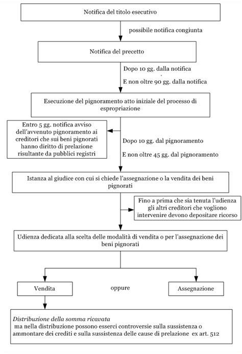 esecuzione mobiliare procedura espropriazione forzata in generale