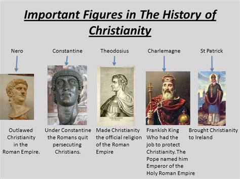 figure history important figures in the history of christianity ppt