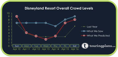 A Calendar Crowded Disneyland Crowd Calendar Report April 10 To 16 2016