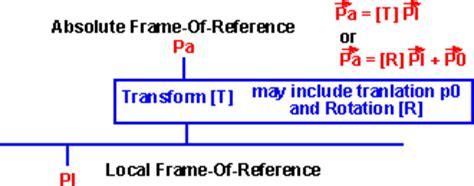 physics rotation changing frame of physics rotation changing frame of reference martin