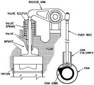 engine valve diagram engine free engine image for user manual