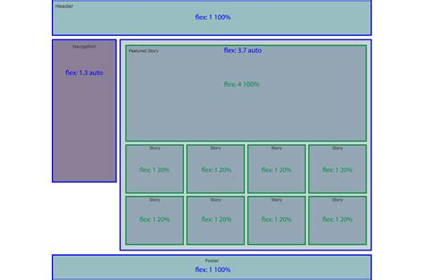 flexbox layout exles coding challenge create the same layout 3 ways ciw