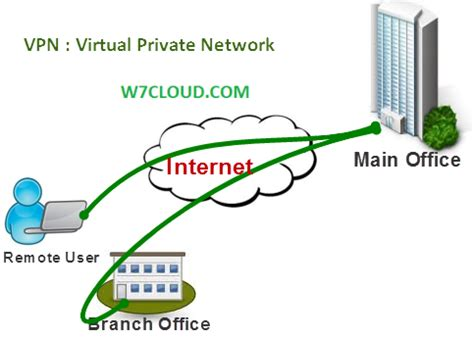 by adding a free virtual private network vpn to its desktop browser how to setup a private vpn proxy server sites for school