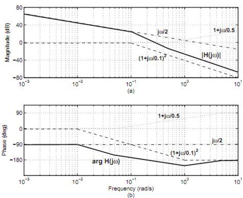 integrator circuit bode plot integrator circuit bode plot 28 images bode diagram design matlab simulink systems bode