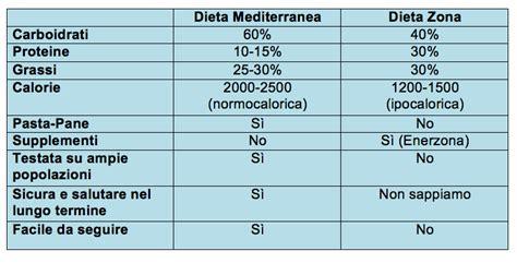 dieta zona tabelle alimenti dieta zona da pi 249 di 20 anni demonizza i carboidrati