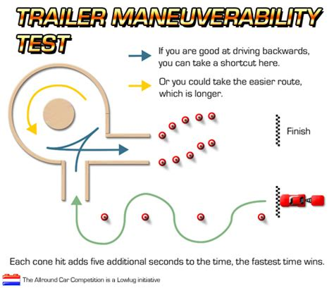 ohio maneuverability test diagram brickshelf gallery trailer maneuverability test jpg