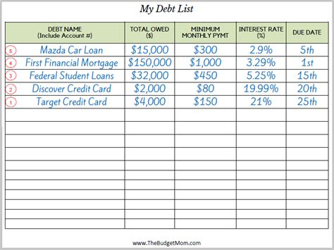 Credit Card Payoff Budget Template How To Create A Plan To Pay Debt The Budget