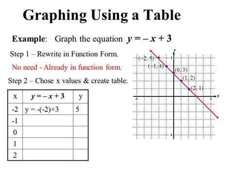 construct 2 function tutorial graphing linear equations ppt video online download