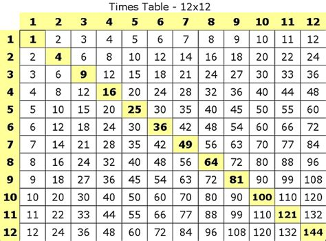 Times Table Printable by Multiplication Table Chart Printable Multiplication Times Tables Times