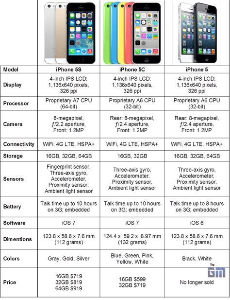 iphone 5 spec iphone 5 size specs images search