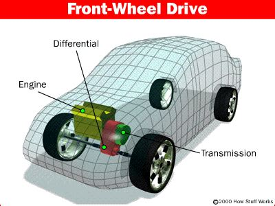 front wheel drive transmission diagram what is a differential howstuffworks