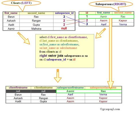 sql query join tutorial this diagram illustrates the sql right outer join