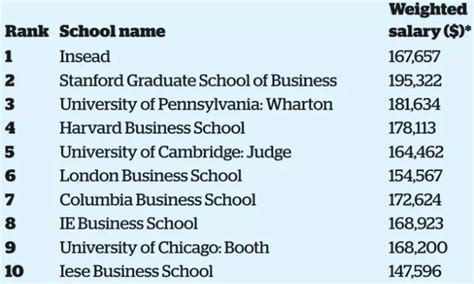 Lbs Mba Length by Insead Stanford Top Financial Times World Mba 17 Ranking