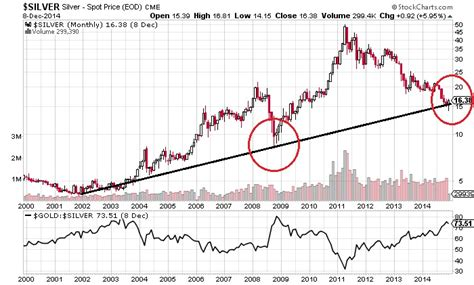 10 ounces of silver at spot silver prices to outperform gold in 2015 silverseek