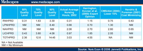 minimum staffing ratios for nursing homes