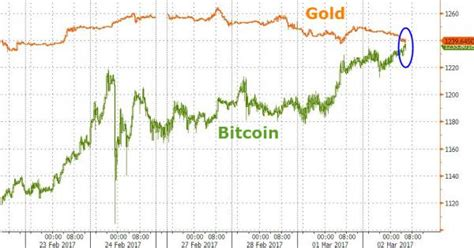 bitcoin gold price bitcoin price blazes by gold price for first time in