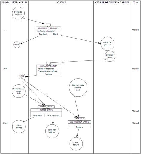 diagramme de flux merise exercice corrigé exercice corrig 233 merise diagramme de flux mot mct