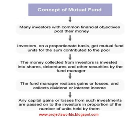 Mba Investment Fund by Mba Project Report On Fund Is Bette Investment Plan