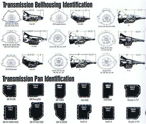 http www transmissionadapters transmissions htm