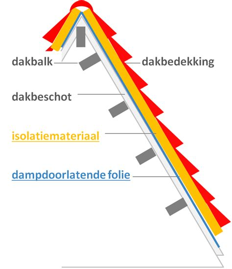 Dak Isoleren Binnenzijde Kosten by Isoleren Dak Binnenzijde