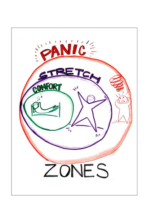 comfort zone stretch zone panic zone the light at the end of the year