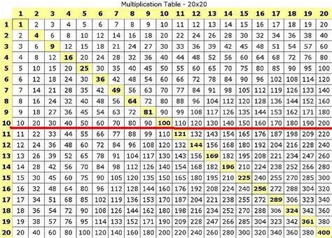Multiplication Table 1 100 by Math Multiplication Chart 1 100 Images Frompo