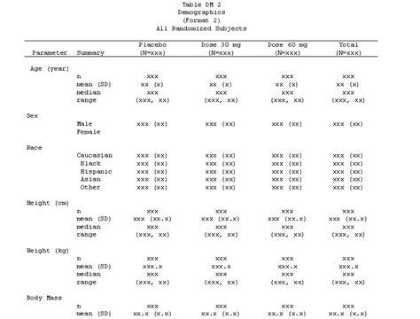 demographics tables clintrialstat service inc