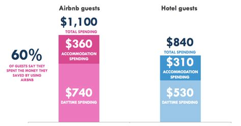 airbnb hotel future of hotel industry in new york airbnb becoming a