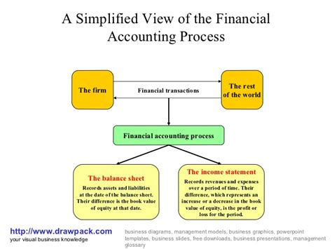 diagram of the accounting cycle financial accounting process diagram
