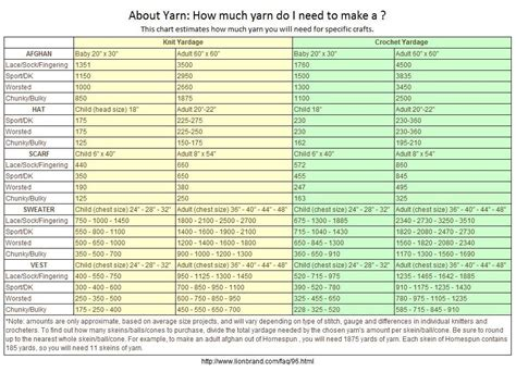 how much yarn do i need to knit a blanket how much yarn do i need http www lionbrand faq 96
