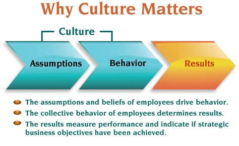 how leaders can impact organizational cultures with their actions what is organizational culture why does it matter the