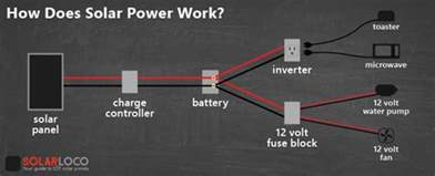 how does a solar light work how does solar power work it s surprisingly simple