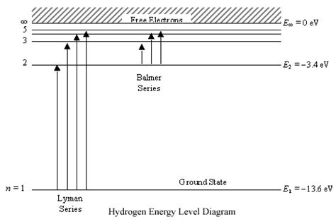 energy level diagram hydrogen radio astronomy lecture number 2