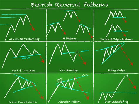 reversal bearish pattern are chart patterns reliable tackle trading