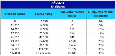 calculo anticipo impuesto a la renta 2016 tabla de l 237 mites de deducicles de gastos personales 2018 tabla