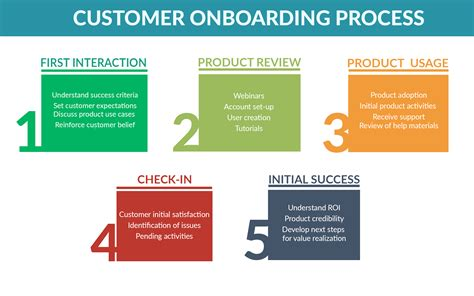 The Mechanics Of Onboarding Client Onboarding Templates